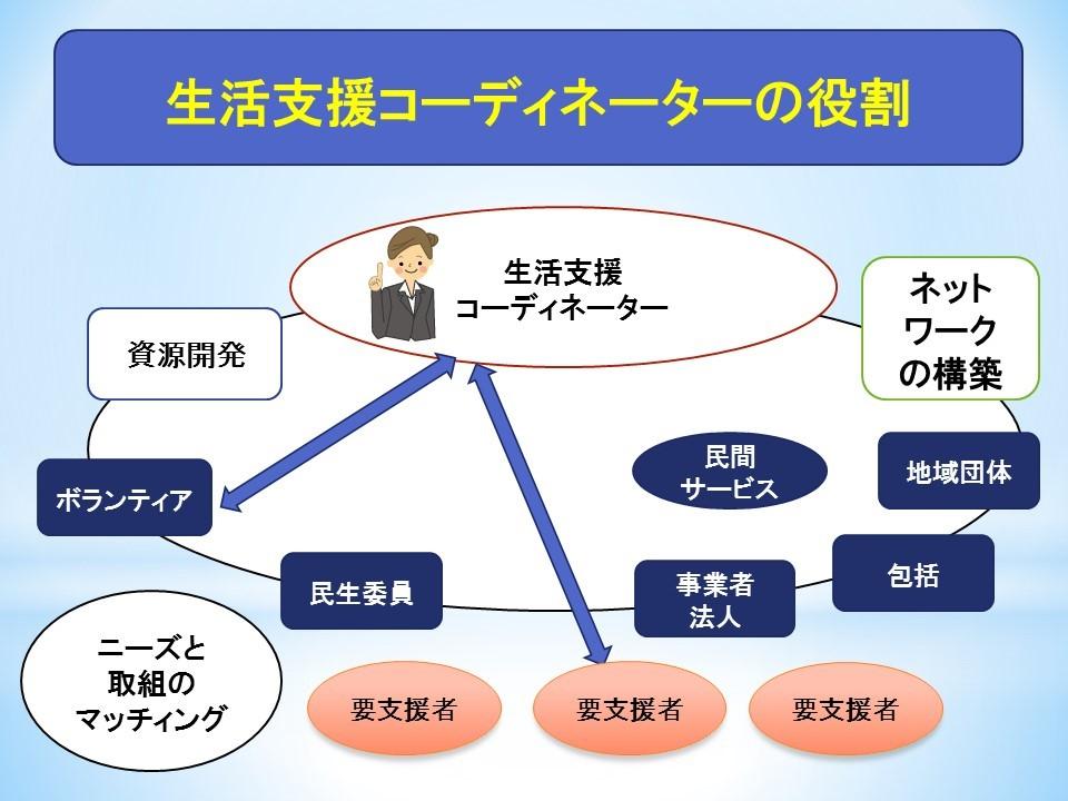 生活支援コーディネーターの役割のイメージ図