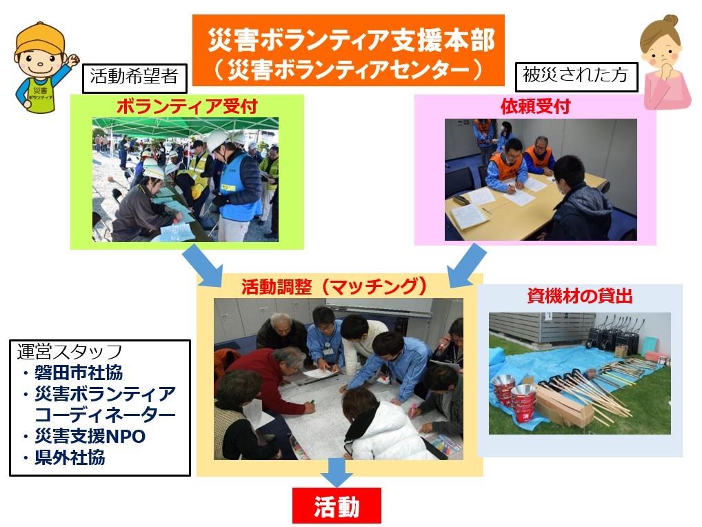 災害ボランティアセンターの仕組み図
