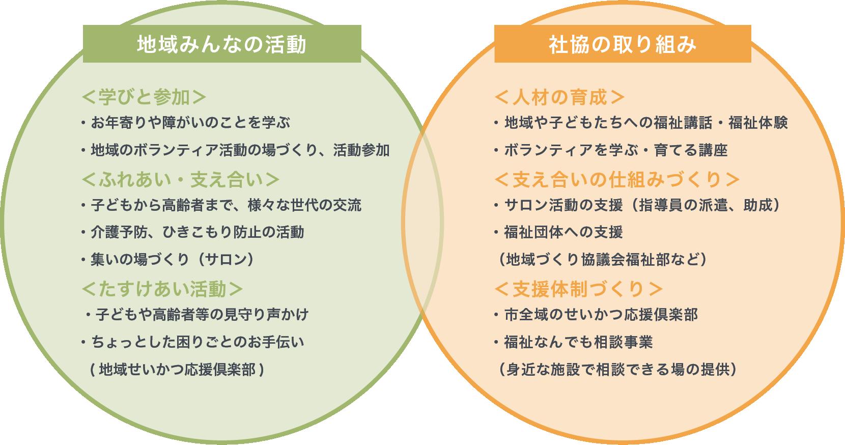 地域の活動、社協の取り組み図